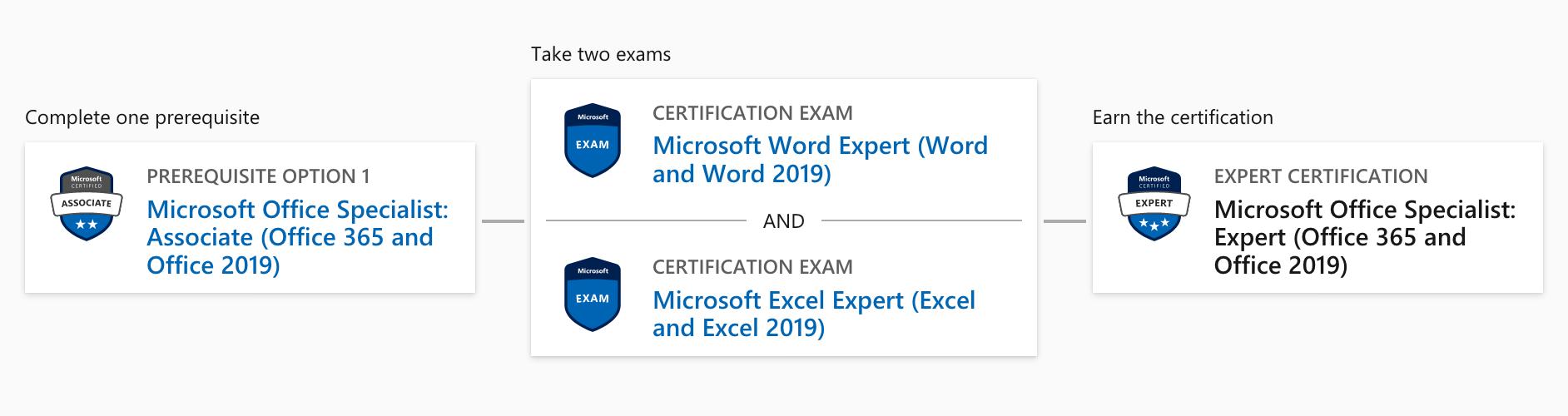 MOS-Expert